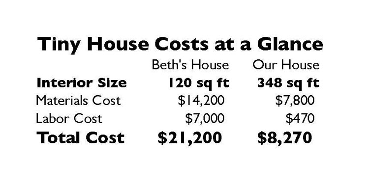 Comparison of the costs of building two tiny houses for How much would building a house cost